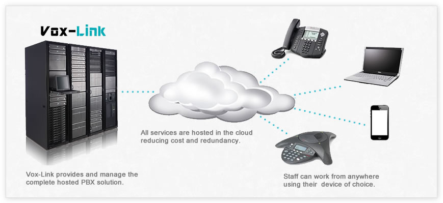 VOIP Hosted PBX system